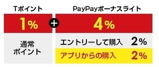 ヤフーショッピング 5のつく日キャンペーン 内訳.jpg