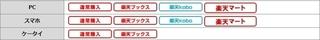 楽天 超ポイントバック祭 対象サービス.jpg