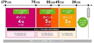 楽天トラベル 早期予約・さき楽キャンペーン.jpg